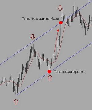 Точка входа в рынок