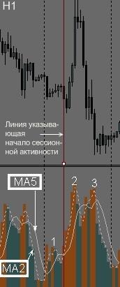 Вход в рынок