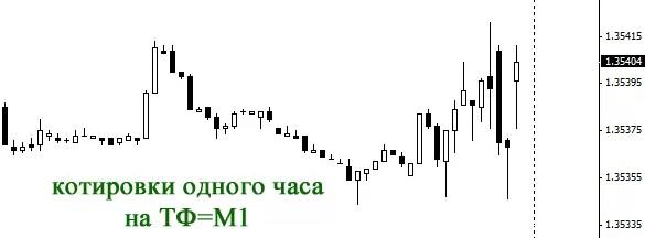 Стратегия торговли на М1 таймфрейме