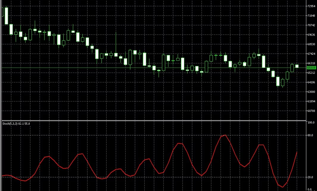 Индикатор направления тренда